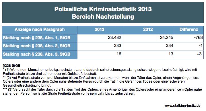 KriminalstatistikStalking