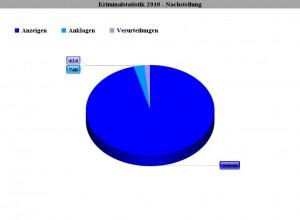 Kriminalstatistik 2010