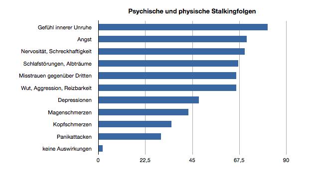 Psychische und physische Stalkingfolgen